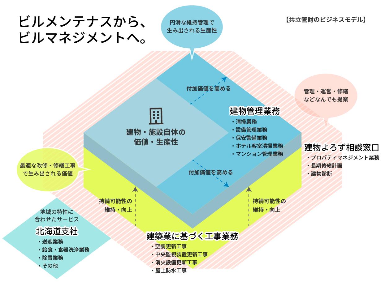 共立管財のビジネスモデル